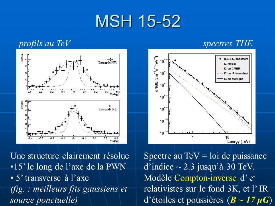 MSH 15-52 Une structure clairement résolue 15 le long de laxe de la PWN 5 transverse à laxe (fig. : meilleurs fits gaussiens et source ponctuelle) pro