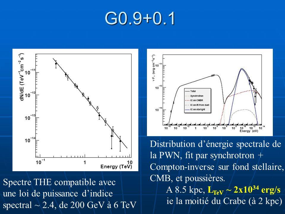 G0.9+0.1 Spectre THE compatible avec une loi de puissance dindice spectral ~ 2.4, de 200 GeV à 6 TeV Distribution dénergie spectrale de la PWN, fit pa