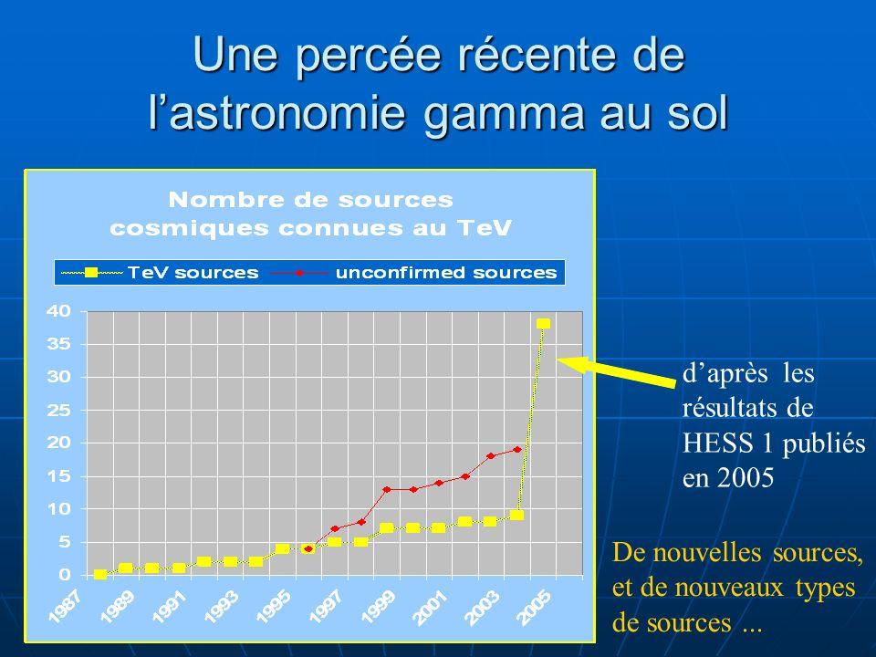 Une percée récente de lastronomie gamma au sol Détection de la nébuleuse du Crabe : Détection de la nébuleuse du Crabe : # 50 heures avec Whipple (1989) # 50 heures avec Whipple (1989) # 15 min avec HEGRA/CAT (1997) # 15 min avec HEGRA/CAT (1997) # 30 sec avec HESS 1 (2004) # 30 sec avec HESS 1 (2004) Survey du plan galactique avec HESS 1: Survey du plan galactique avec HESS 1: ~ 30 deg 2 en 100h pour une limite en flux de 0.03 Crabe, soit 2π en ~ 7 ans ~ 30 deg 2 en 100h pour une limite en flux de 0.03 Crabe, soit 2π en ~ 7 ans Nouvelle génération de télescopes Cherenkov : CANGAROO III, HESS, MAGIC, VERITAS Nouvelle génération de télescopes Cherenkov : CANGAROO III, HESS, MAGIC, VERITAS