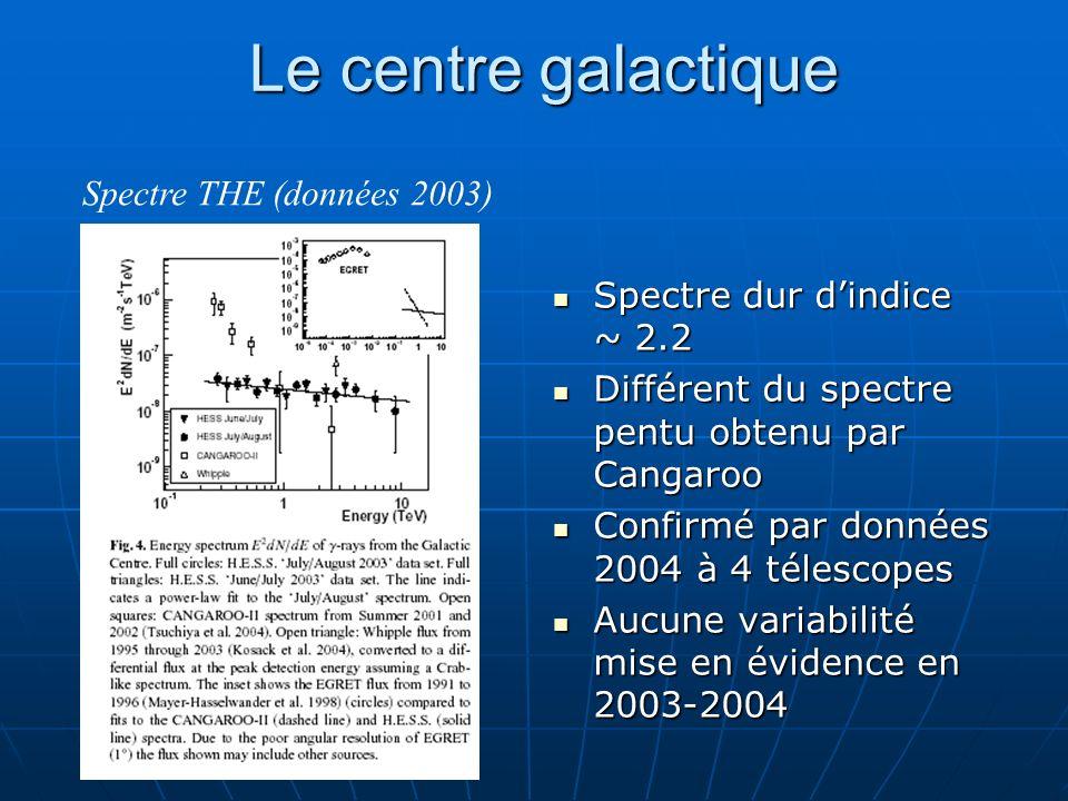 Le centre galactique Spectre dur dindice ~ 2.2 Spectre dur dindice ~ 2.2 Différent du spectre pentu obtenu par Cangaroo Différent du spectre pentu obt