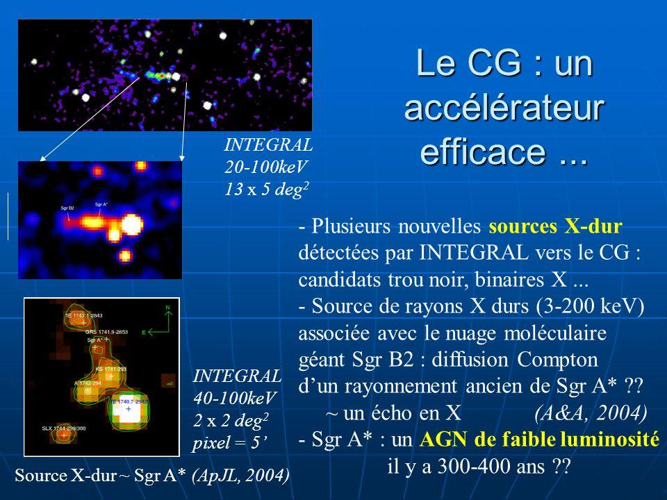 Le CG : un accélérateur efficace... INTEGRAL 20-100keV 13 x 5 deg 2 INTEGRAL 40-100keV 2 x 2 deg 2 pixel = 5 - Plusieurs nouvelles sources X-dur détec