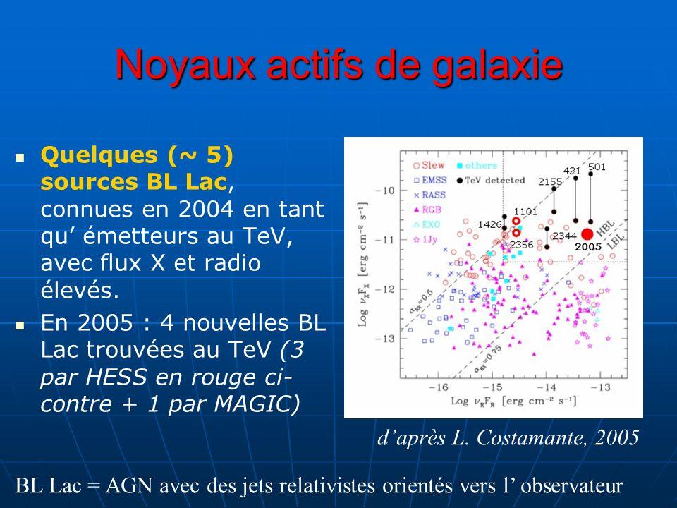 Noyaux actifs de galaxie Quelques (~ 5) sources BL Lac, connues en 2004 en tant qu émetteurs au TeV, avec flux X et radio élevés. En 2005 : 4 nouvelle
