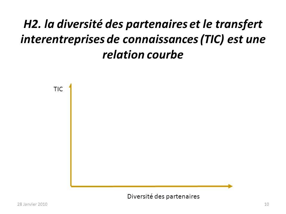 H2. la diversité des partenaires et le transfert interentreprises de connaissances (TIC) est une relation courbe TIC Diversité des partenaires 28 Janv