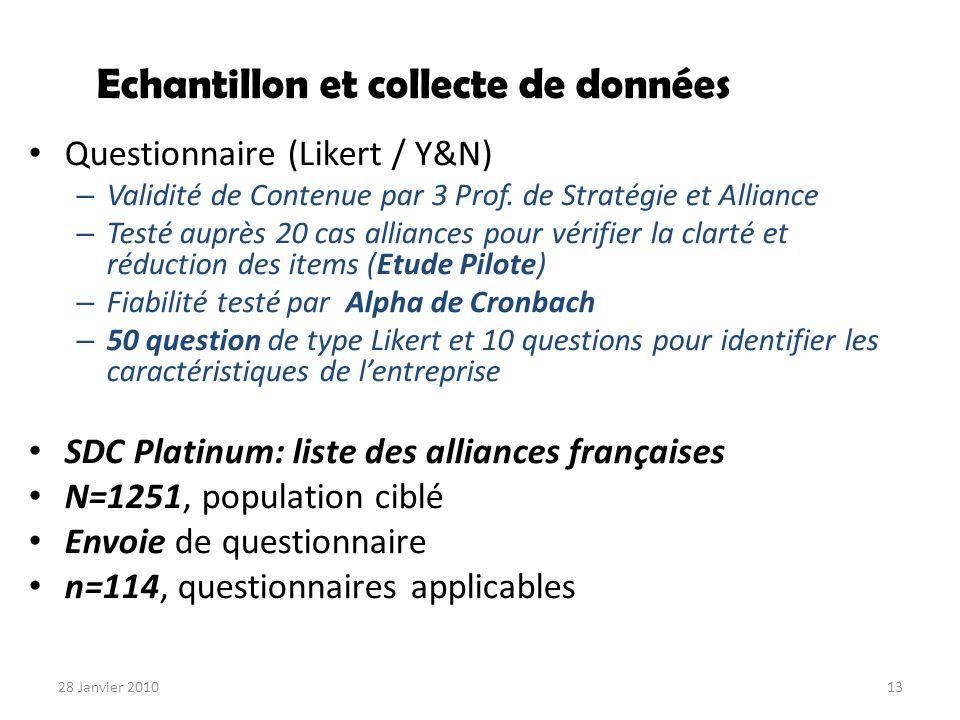 Echantillon et collecte de données Questionnaire (Likert / Y&N) – Validité de Contenue par 3 Prof. de Stratégie et Alliance – Testé auprès 20 cas alli
