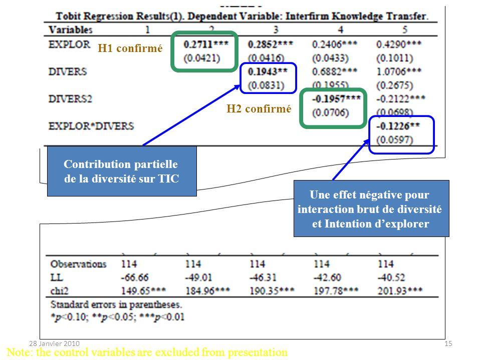 H1 confirmé H2 confirmé Une effet négative pour interaction brut de diversité et Intention dexplorer Contribution partielle de la diversité sur TIC No
