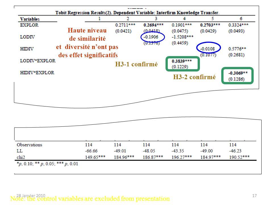 H3-2 confirmé Haute niveau de similarité et diversité nont pas des effet significatifs Note: the control variables are excluded from presentation H3-1 confirmé 28 Janvier 201017