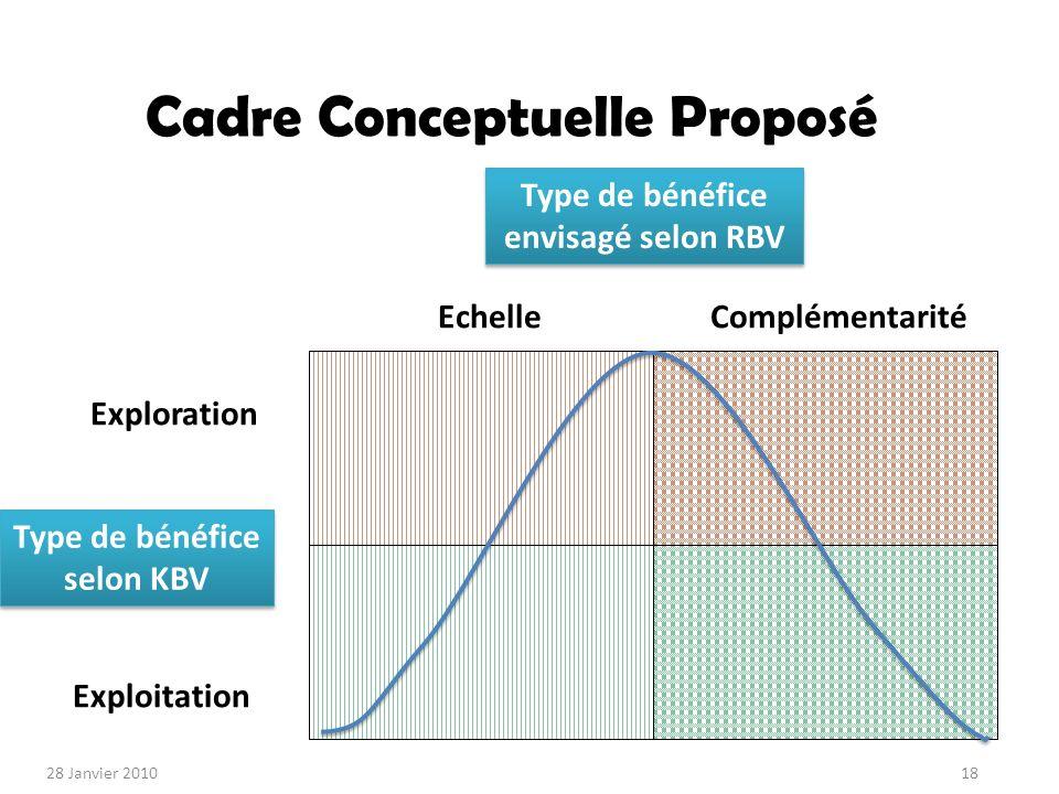 Cadre Conceptuelle Proposé Exploration Exploitation EchelleComplémentarité 28 Janvier 201018 Type de bénéfice envisagé selon RBV Type de bénéfice selon KBV