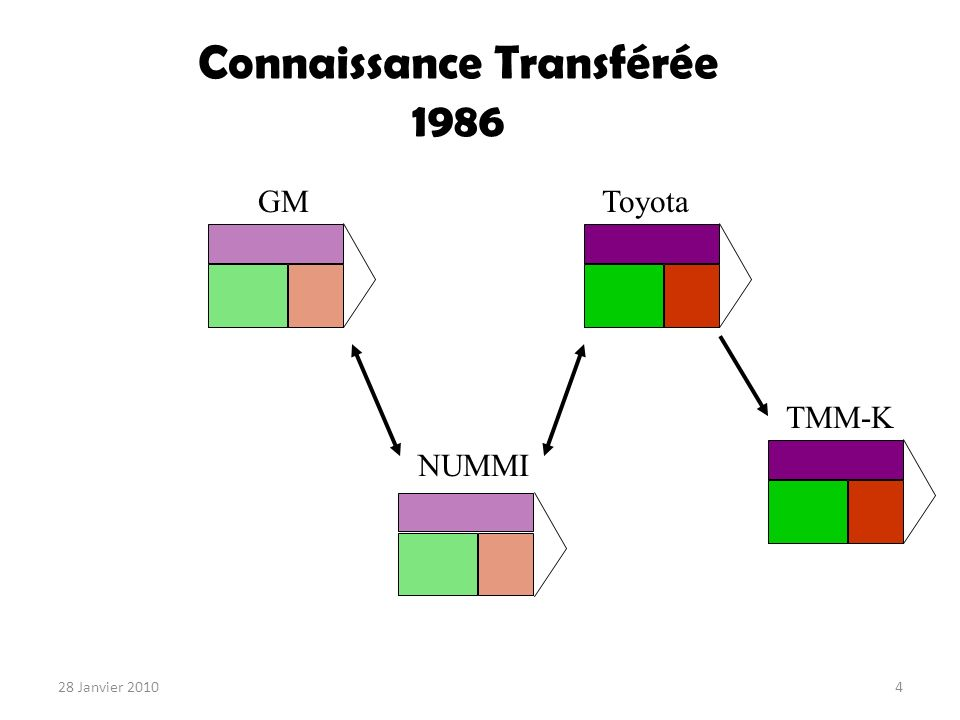 Connaissance Transférée 1988 GMToyota NUMMI Saturn 28 Janvier 20105