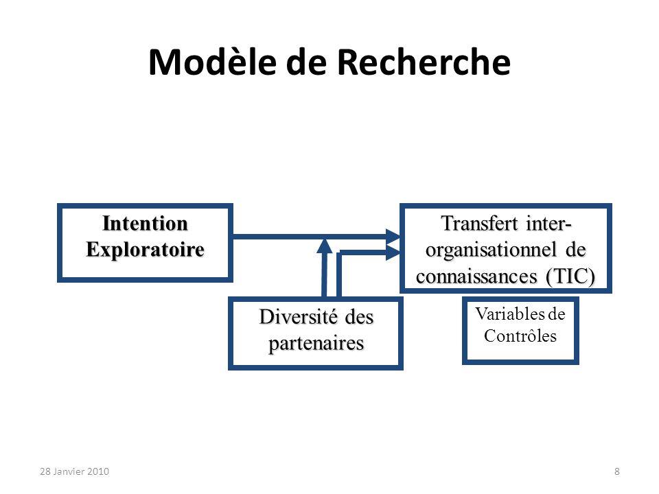 Modèle de Recherche Intention Exploratoire Transfert inter- organisationnel de connaissances (TIC) Diversité des partenaires Variables de Contrôles 28 Janvier 20108