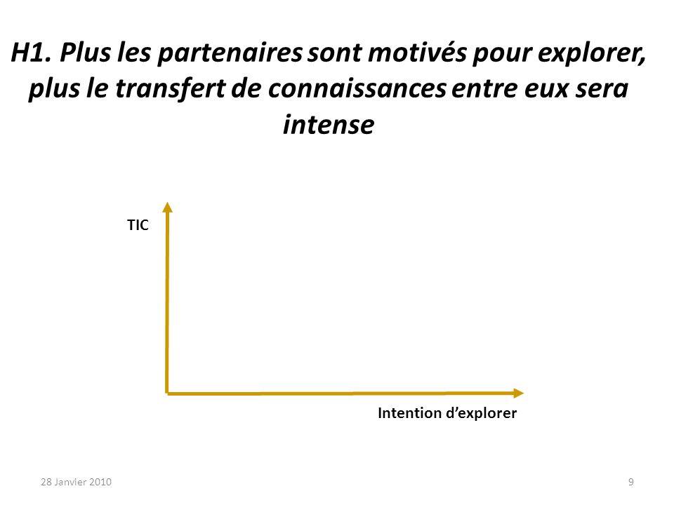 H1. Plus les partenaires sont motivés pour explorer, plus le transfert de connaissances entre eux sera intense TIC Intention dexplorer 28 Janvier 2010