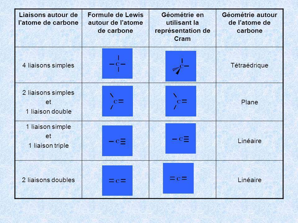 Liaisons autour de l'atome de carbone Formule de Lewis autour de l'atome de carbone Géométrie en utilisant la représentation de Cram Géométrie autour