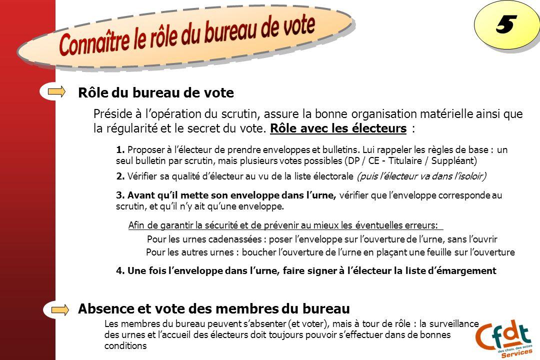 5 5 Rôle du bureau de vote Absence et vote des membres du bureau Préside à lopération du scrutin, assure la bonne organisation matérielle ainsi que la