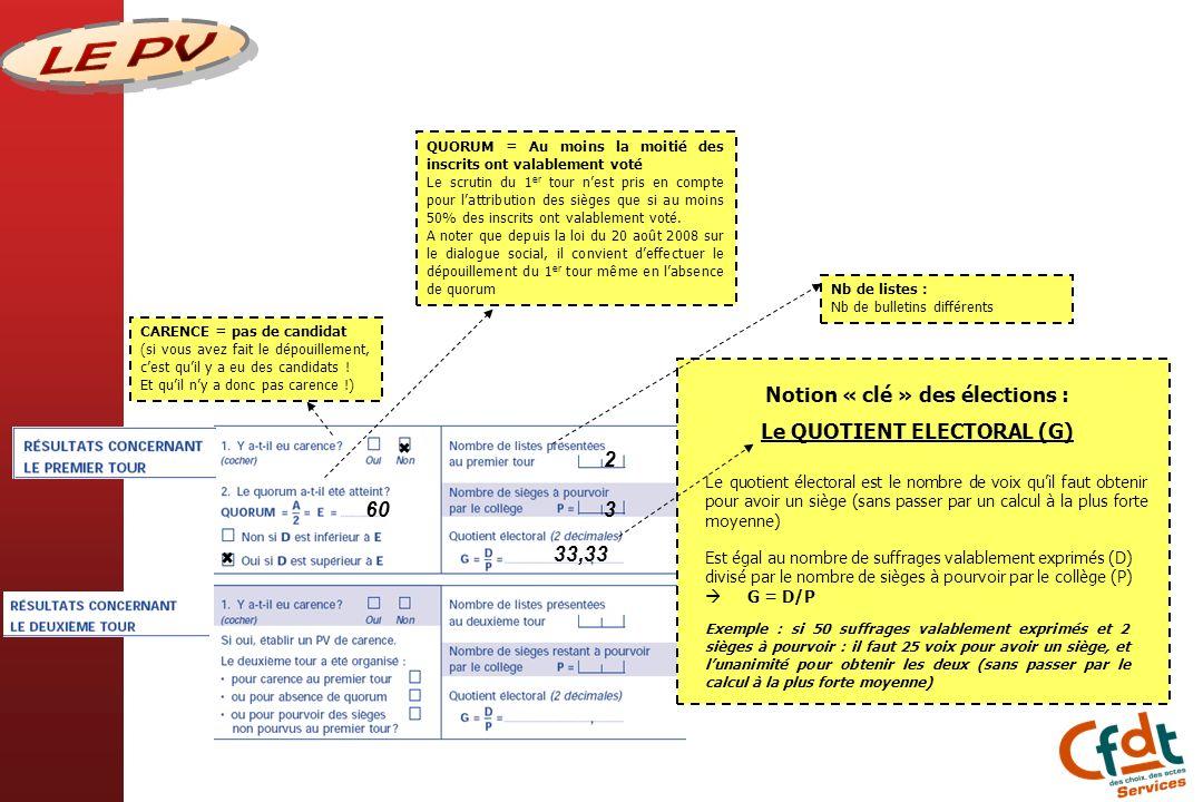 Notion « clé » des élections : Le QUOTIENT ELECTORAL (G) Est égal au nombre de suffrages valablement exprimés (D) divisé par le nombre de sièges à pou
