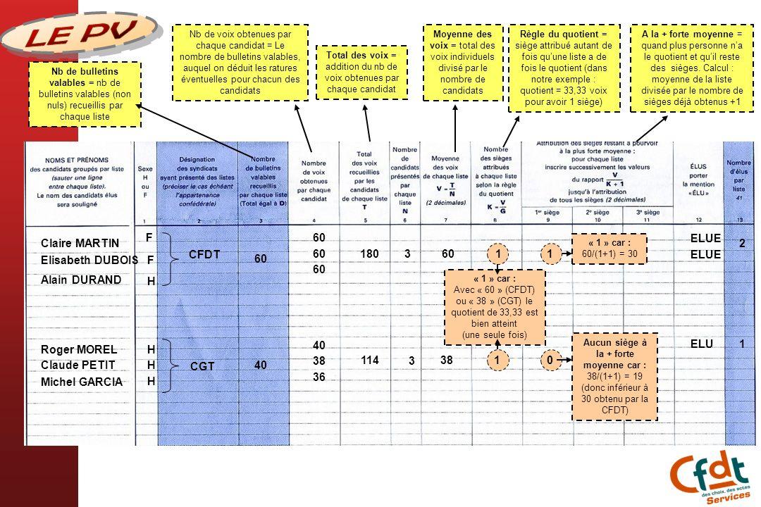 Nb de bulletins valables = nb de bulletins valables (non nuls) recueillis par chaque liste Nb de voix obtenues par chaque candidat = Le nombre de bull