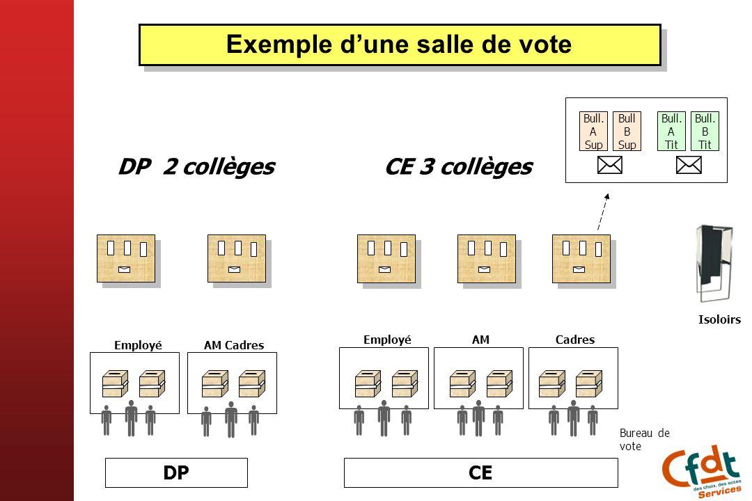Exemple dune salle de vote DP DP 2 collèges CE 3 collèges Employé Bureau de vote CE AMCadres Isoloirs AM CadresEmployé Bull B Sup Bull. A Sup Bull. B