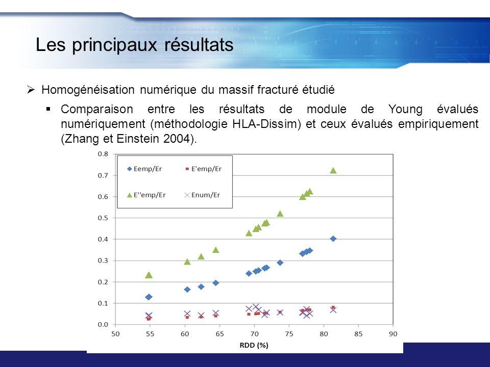 Homogénéisation numérique du massif fracturé étudié Comparaison entre les résultats de module de Young évalués numériquement (méthodologie HLA-Dissim)