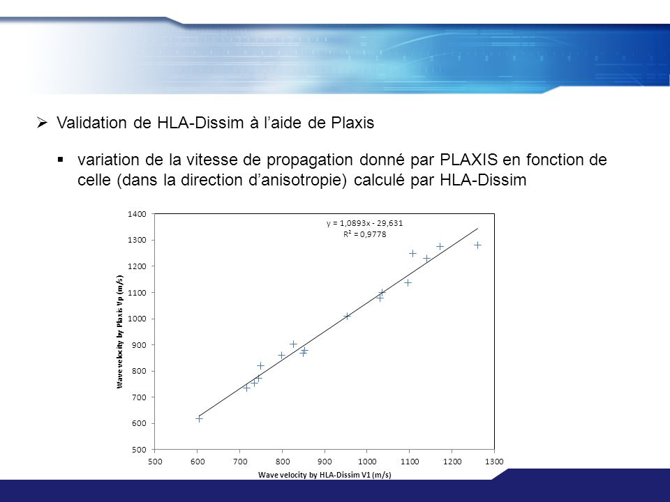Validation de HLA-Dissim à laide de Plaxis variation de la vitesse de propagation donné par PLAXIS en fonction de celle (dans la direction danisotropi
