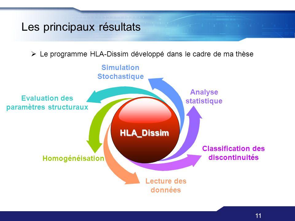 Les principaux résultats Classification des discontinuités Analyse statistique Evaluation des paramètres structuraux Homogénéisation Lecture des donné