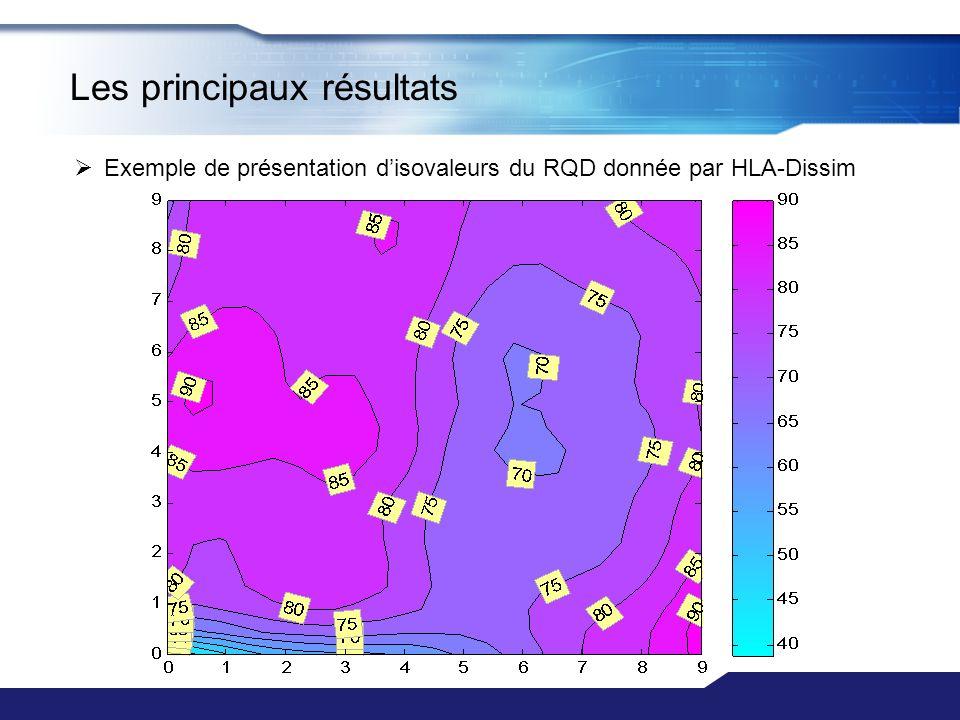 Les principaux résultats Exemple de présentation disovaleurs du RQD donnée par HLA-Dissim