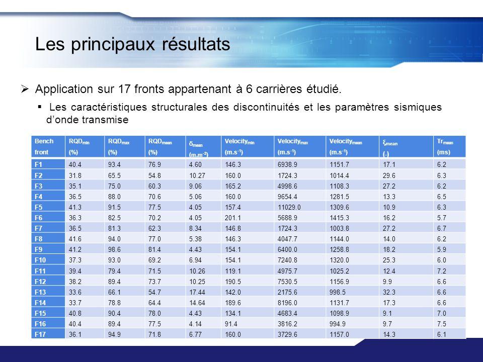 Bench front RQD min (%) RQD max (%) RQD mean (%) δ mean ( m.m -2 ) Velocity min (m.s -1 ) Velocity max (m.s -1 ) Velocity mean (m.s -1 ) ξ mean (-) Tr