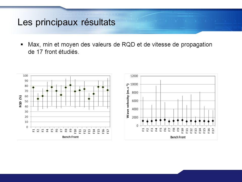 Max, min et moyen des valeurs de RQD et de vitesse de propagation de 17 front étudiés. Les principaux résultats