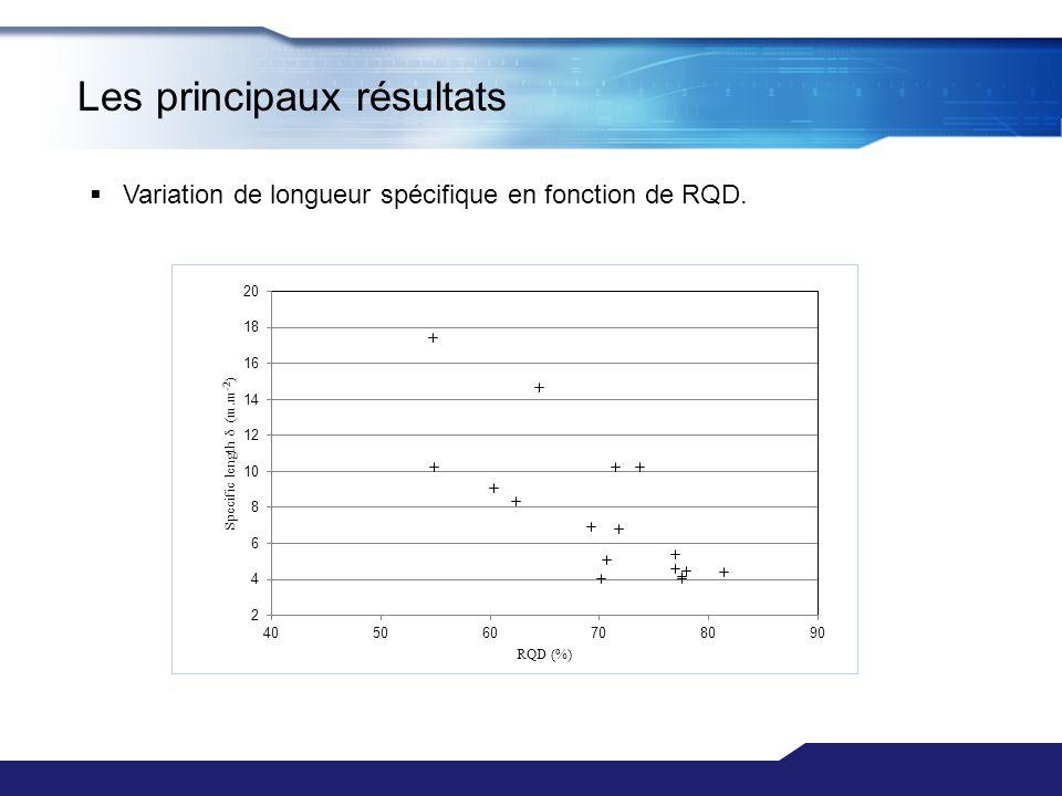 Variation de longueur spécifique en fonction de RQD. Les principaux résultats