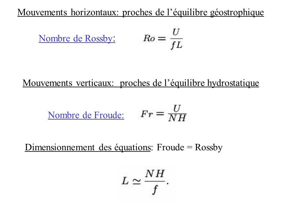Nombre de Rossby : Mouvements horizontaux: proches de léquilibre géostrophique Mouvements verticaux: proches de léquilibre hydrostatique Nombre de Fro