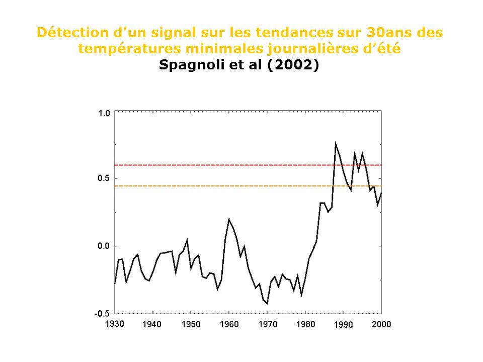 Détection dun signal sur les tendances sur 30ans des températures minimales journalières dété Spagnoli et al (2002)