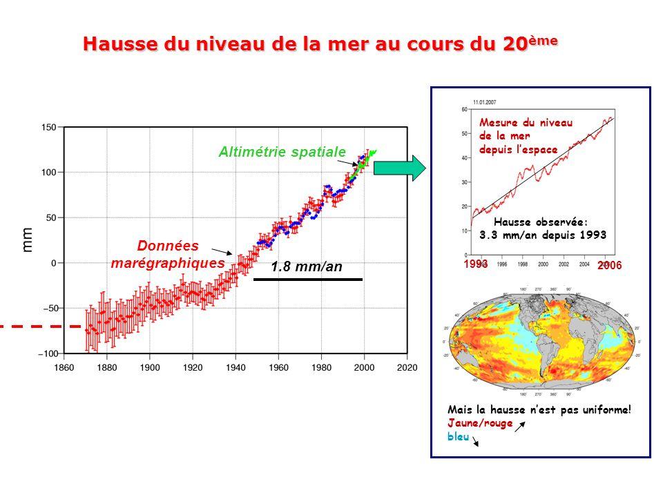 Hausse du niveau de la mer au cours du 20 ème Altimétrie spatiale 1.8 mm/an Données marégraphiques Hausse observée: 3.3 mm/an depuis 1993 Mesure du ni