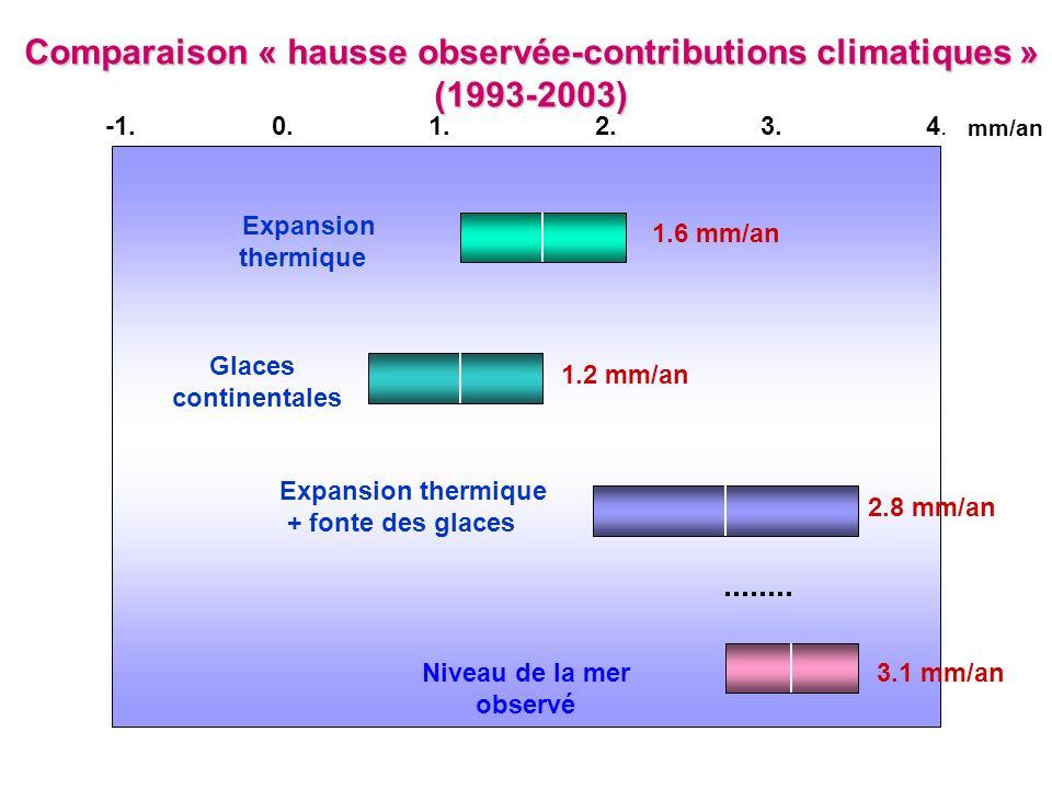 Comparaison « hausse observée-contributions climatiques » (1993-2003) mm/an 4.4.3.2.1.0. Expansion thermique Glaces continentales Expansion thermique
