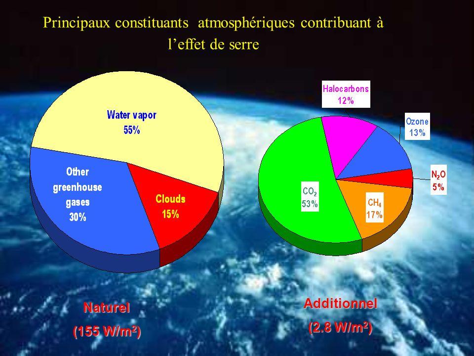 Comparaison « hausse observée-contributions climatiques » (1993-2003) mm/an 4.4.3.2.1.0.