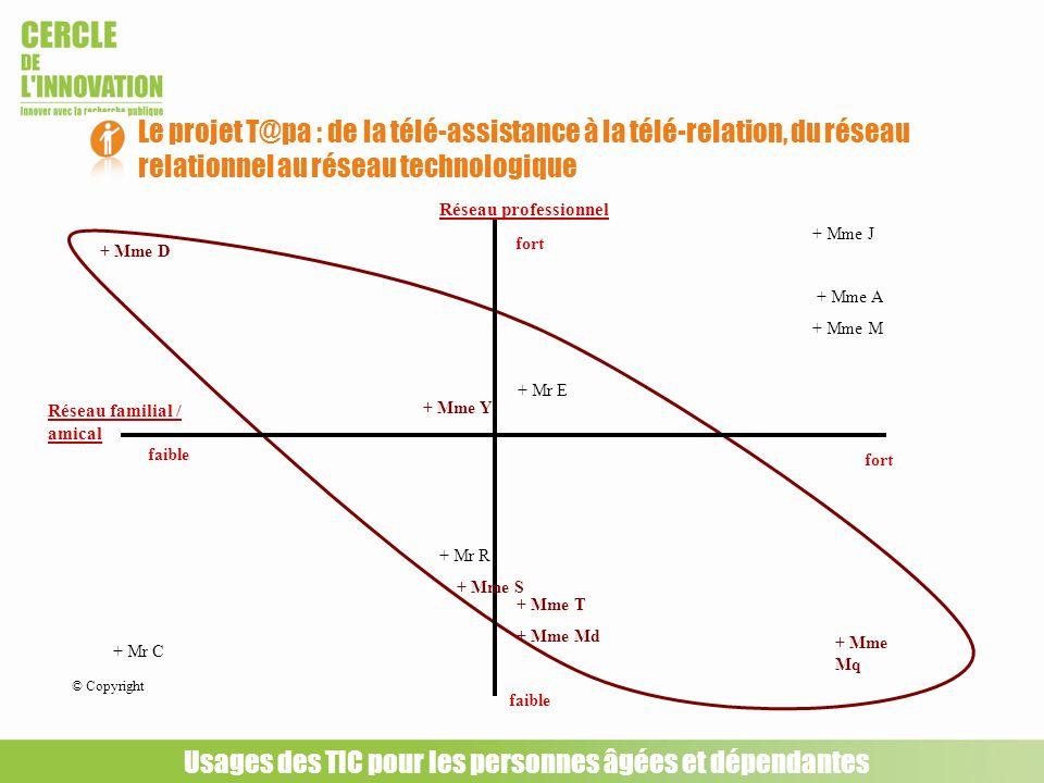 Le projet T@pa : de la télé-assistance à la télé-relation, du réseau relationnel au réseau technologique Usages des TIC pour les personnes âgées et dé