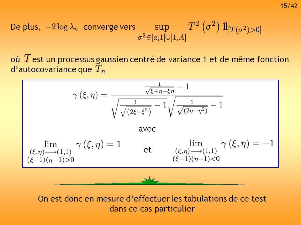 converge versDe plus, où est un processus gaussien centré de variance 1 et de même fonction dautocovariance que avec et On est donc en mesure deffectu