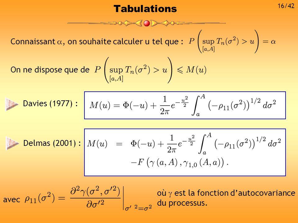 Davies (1977) : Tabulations Connaissant, on souhaite calculer u tel que : On ne dispose que de avec où est la fonction dautocovariance du processus. D