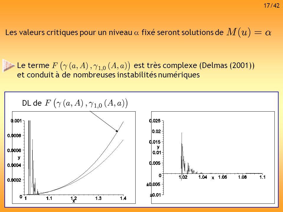 Les valeurs critiques pour un niveau fixé seront solutions de Le terme est très complexe (Delmas (2001)) et conduit à de nombreuses instabilités numér