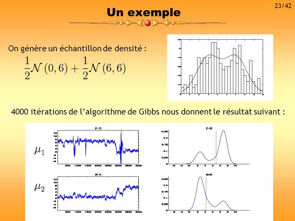 Un exemple On génère un échantillon de densité : 4000 itérations de lalgorithme de Gibbs nous donnent le résultat suivant : 23/42