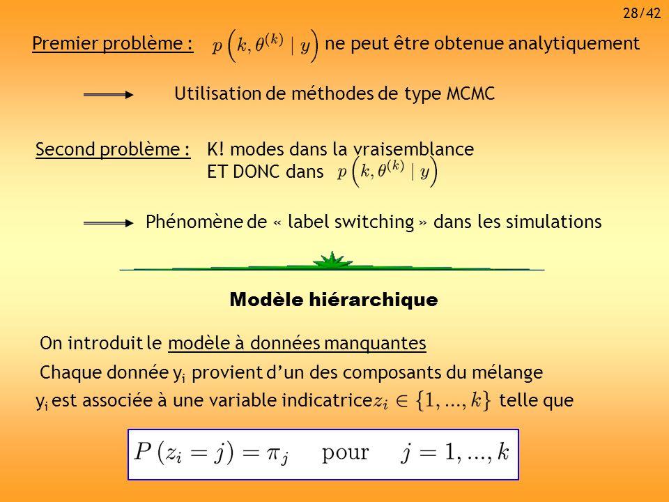 Second problème :K! modes dans la vraisemblance ET DONC dans Phénomène de « label switching » dans les simulations Premier problème :ne peut être obte