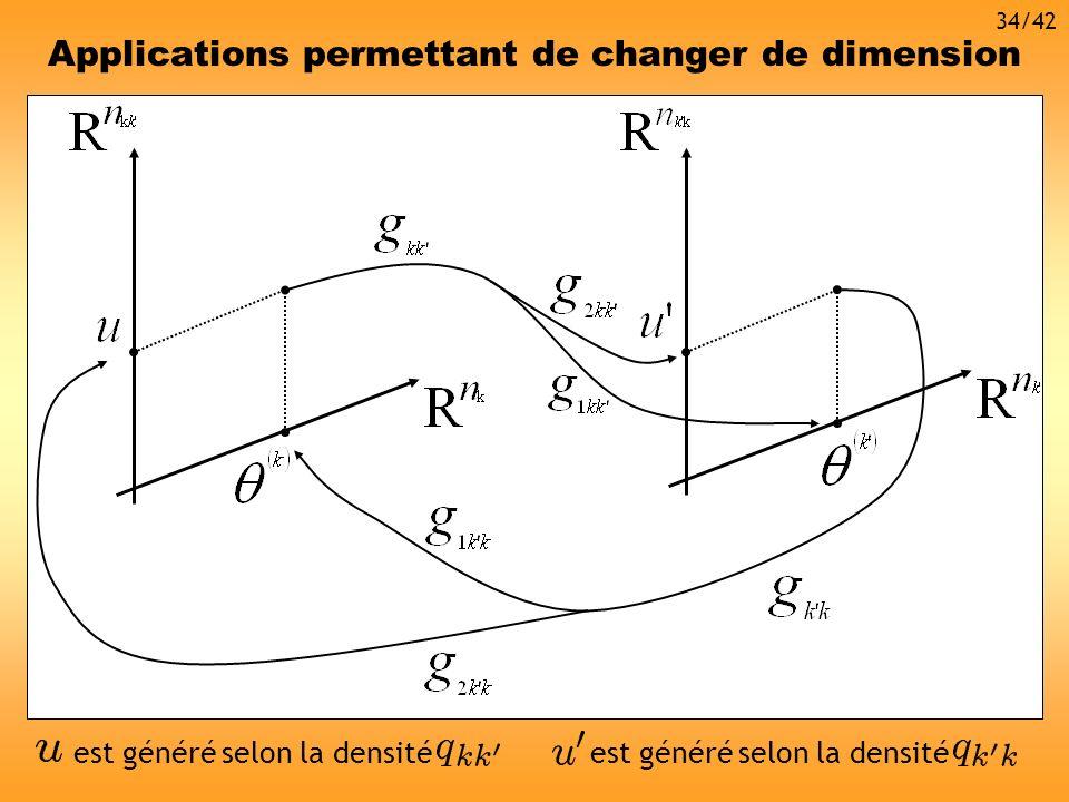 Applications permettant de changer de dimension est généré selon la densité 34/42