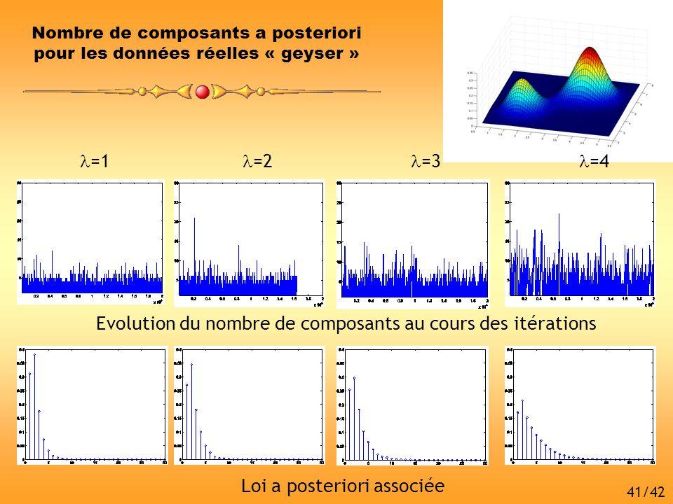 =1 =2 =3 =4 Evolution du nombre de composants au cours des itérations Loi a posteriori associée Nombre de composants a posteriori pour les données rée