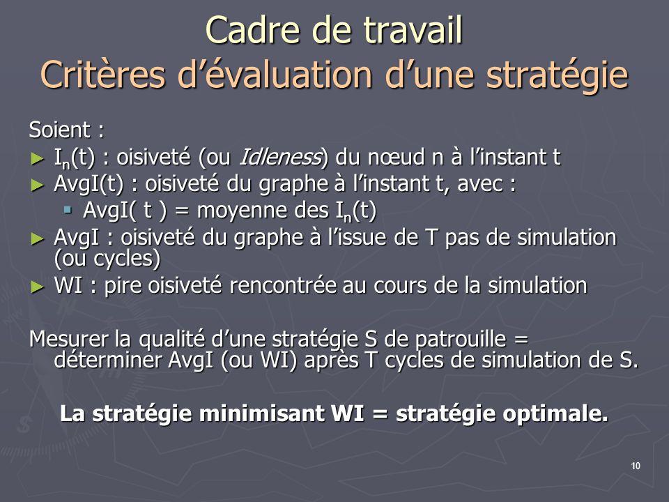 10 Cadre de travail Critères dévaluation dune stratégie Soient : I n (t) : oisiveté (ou Idleness) du nœud n à linstant t I n (t) : oisiveté (ou Idlene