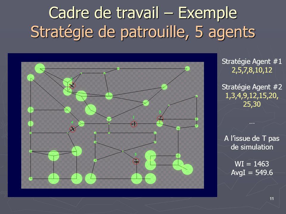 11 Cadre de travail – Exemple Stratégie de patrouille, 5 agents Stratégie Agent #1 2,5,7,8,10,12 Stratégie Agent #2 1,3,4,9,12,15,20, 25,30 … A lissue