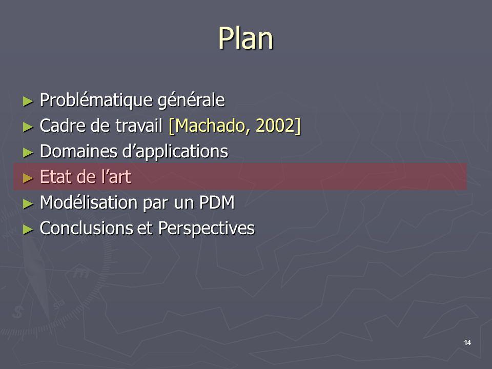 14 Plan Problématique générale Problématique générale Cadre de travail [Machado, 2002] Cadre de travail [Machado, 2002] Domaines dapplications Domaine