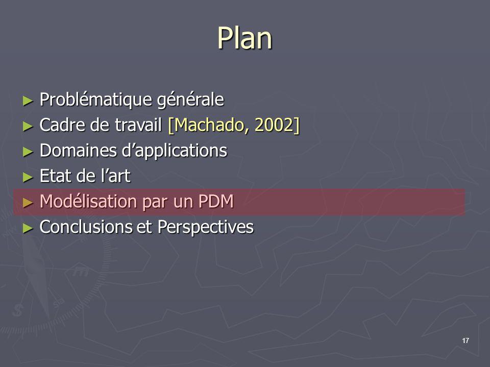 17 Plan Problématique générale Problématique générale Cadre de travail [Machado, 2002] Cadre de travail [Machado, 2002] Domaines dapplications Domaine