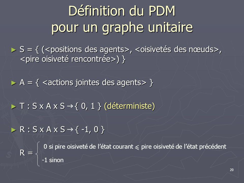 20 Définition du PDM pour un graphe unitaire S = { (,, ) } S = { (,, ) } A = { } A = { } T : S x A x S { 0, 1 } (déterministe) T : S x A x S { 0, 1 }