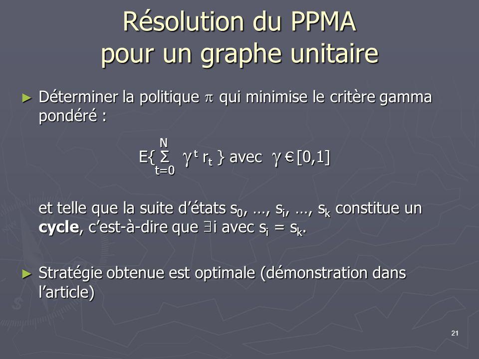21 Résolution du PPMA pour un graphe unitaire Déterminer la politique qui minimise le critère gamma pondéré : Déterminer la politique qui minimise le