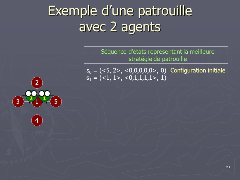 23 Exemple dune patrouille avec 2 agents 1 2 53 4 Configuration initiale s 0 = (,, 0) s 1 = (,, 1) 12 Séquence détats représentant la meilleure straté