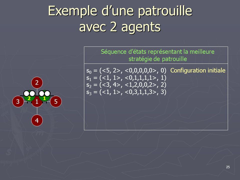 25 Exemple dune patrouille avec 2 agents 1 2 53 4 Configuration initiale s 0 = (,, 0) s 1 = (,, 1) s 2 = (,, 2) s 3 = (,, 3) 12 Séquence détats représ
