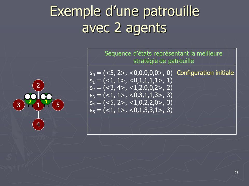27 Exemple dune patrouille avec 2 agents 1 2 53 4 Configuration initiale s 0 = (,, 0) s 1 = (,, 1) s 2 = (,, 2) s 3 = (,, 3) s 4 = (,, 3) s 5 = (,, 3)
