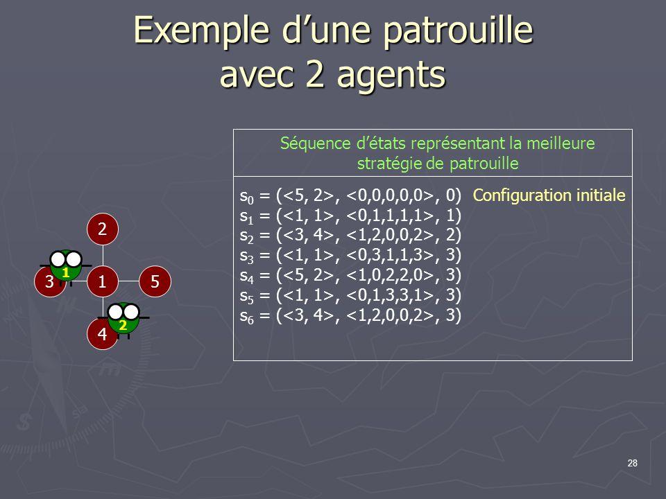 28 Exemple dune patrouille avec 2 agents 1 2 53 4 Configuration initiale s 0 = (,, 0) s 1 = (,, 1) s 2 = (,, 2) s 3 = (,, 3) s 4 = (,, 3) s 5 = (,, 3)