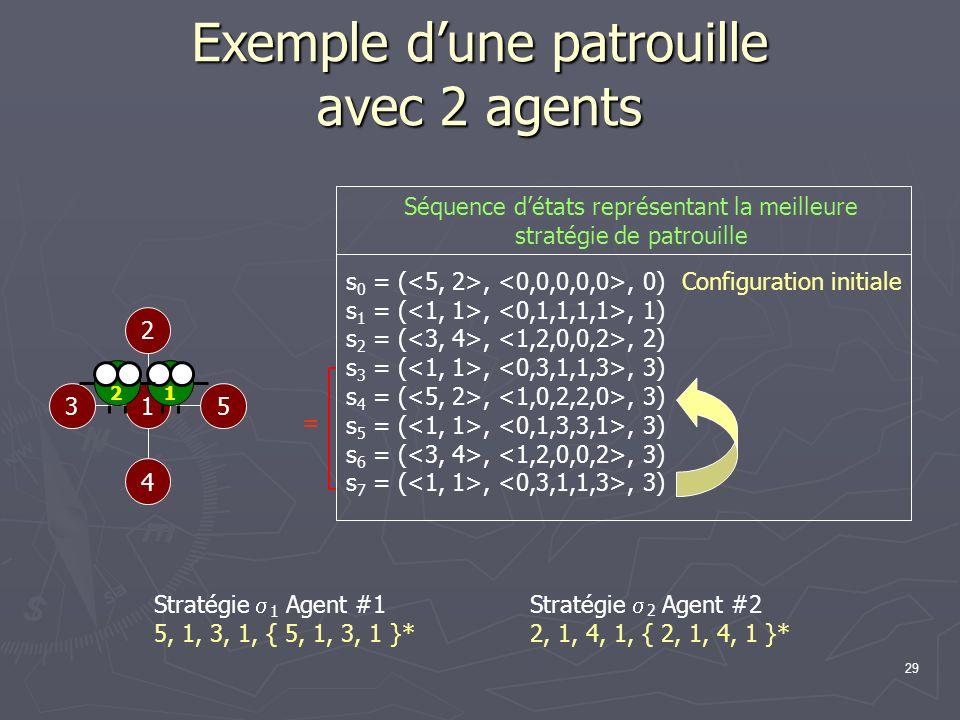 29 Exemple dune patrouille avec 2 agents 1 2 53 4 Configuration initiale s 0 = (,, 0) s 1 = (,, 1) s 2 = (,, 2) s 3 = (,, 3) s 4 = (,, 3) s 5 = (,, 3)